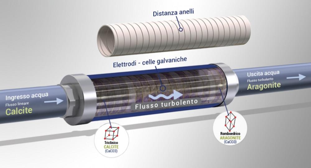 filtro anticalcare galvanico